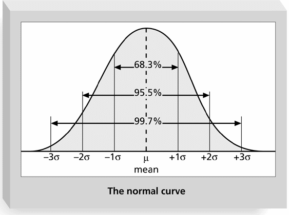 standard deviation table normal distribution